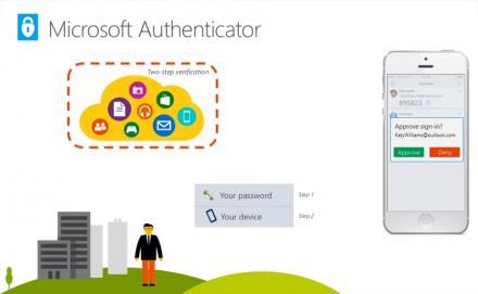 Ecco come Microsoft renderà le password obsolete